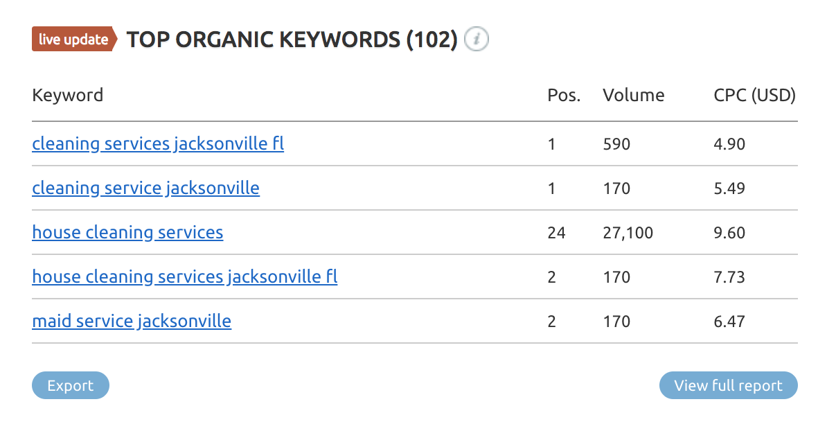 top organic keywords semrush local keyword research